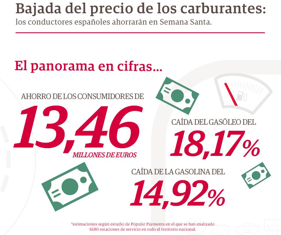 El menor precio del crudo ahorrará 12 millones de euros a los conductores españoles en Semana Santa